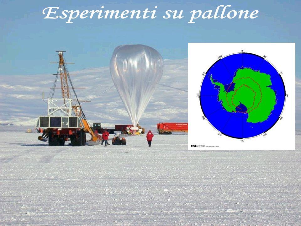 Esperimenti su pallone