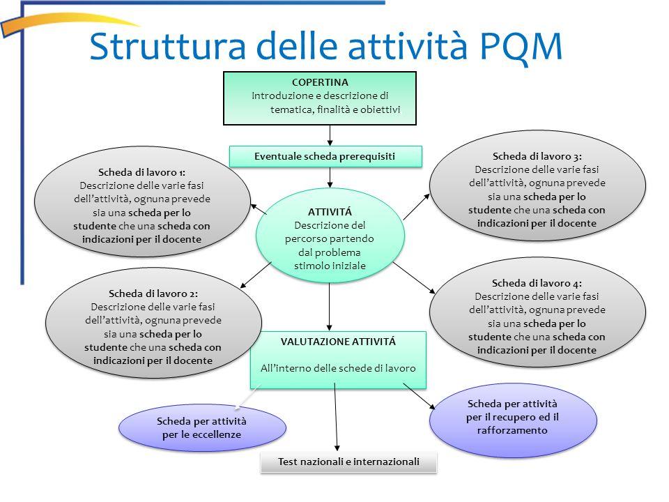 Struttura delle attività PQM