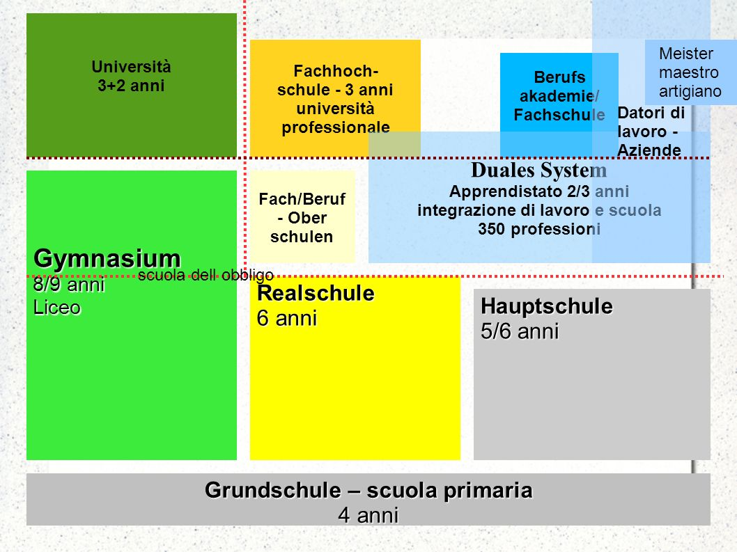 Gymnasium Duales System Realschule 6 anni Hauptschule 5/6 anni