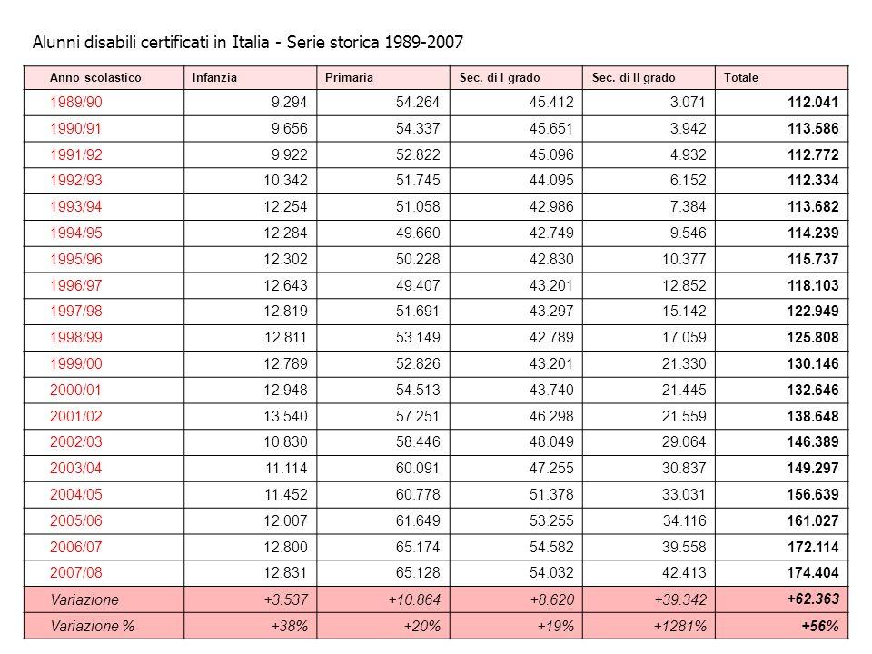 Alunni disabili certificati in Italia - Serie storica 1989-2007