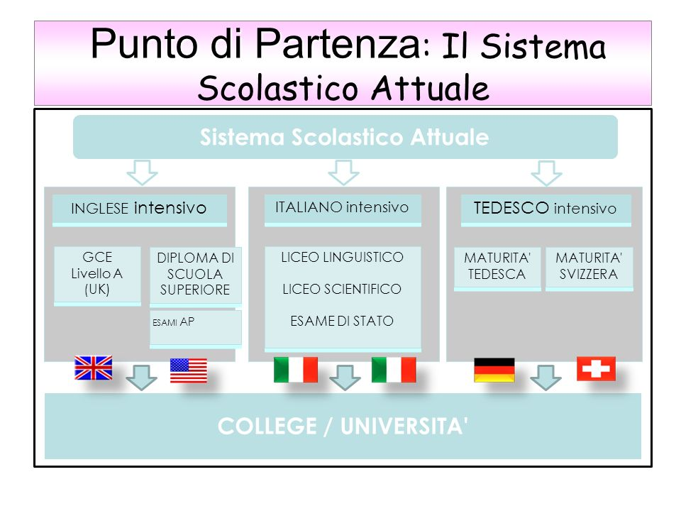 Sistema Scolastico Attuale