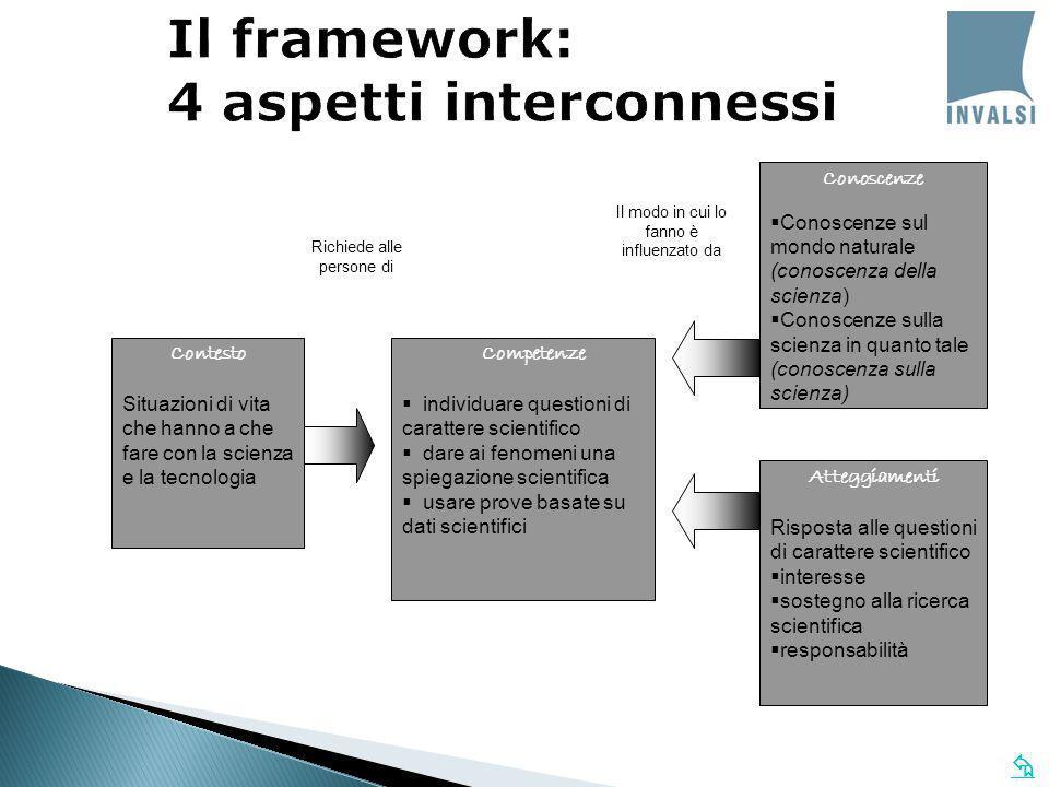 Il framework: 4 aspetti interconnessi