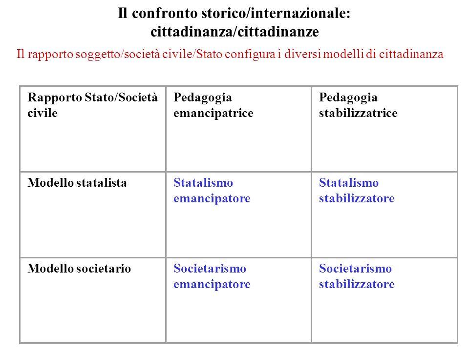 Il confronto storico/internazionale: cittadinanza/cittadinanze