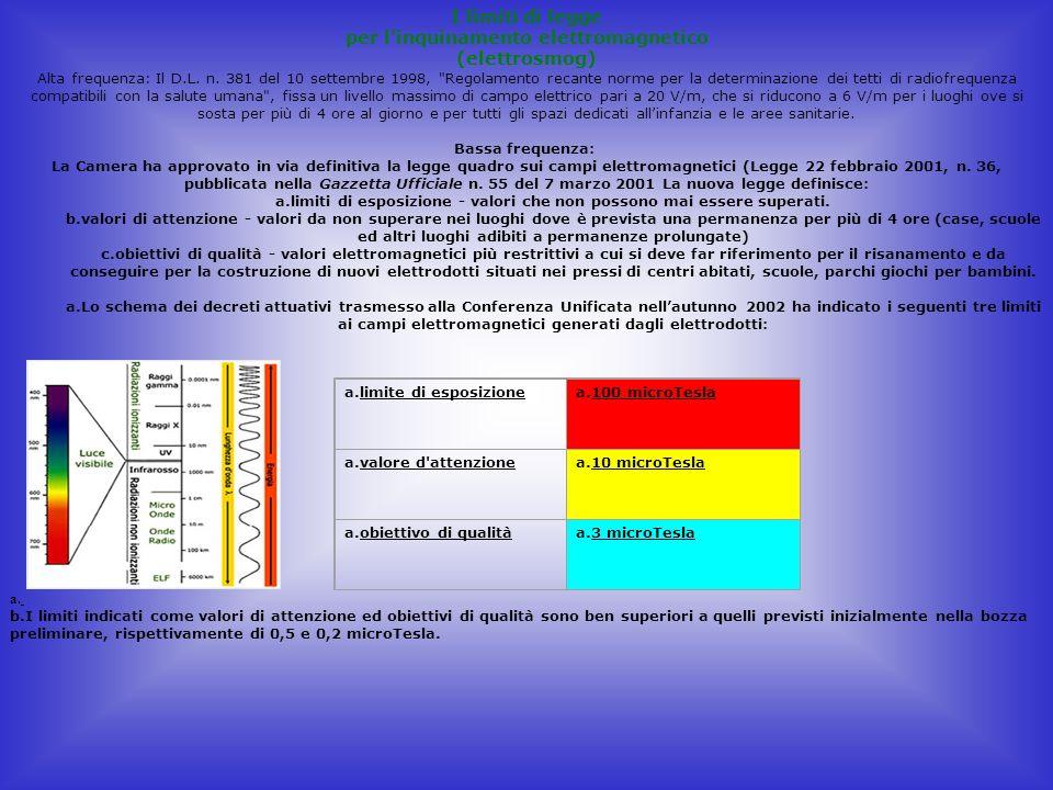 I limiti di legge per l inquinamento elettromagnetico (elettrosmog)