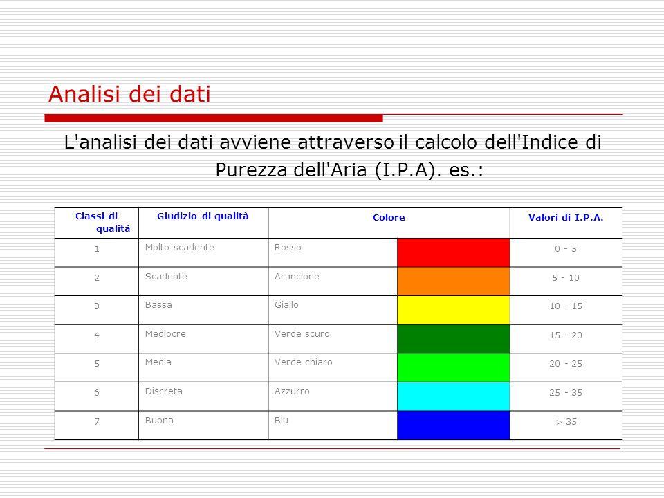 Analisi dei dati L analisi dei dati avviene attraverso il calcolo dell Indice di Purezza dell Aria (I.P.A). es.: