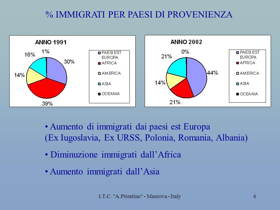 % IMMIGRATI PER PAESI DI PROVENIENZA