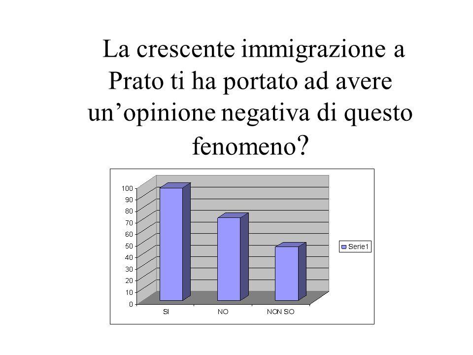 La crescente immigrazione a Prato ti ha portato ad avere un'opinione negativa di questo fenomeno