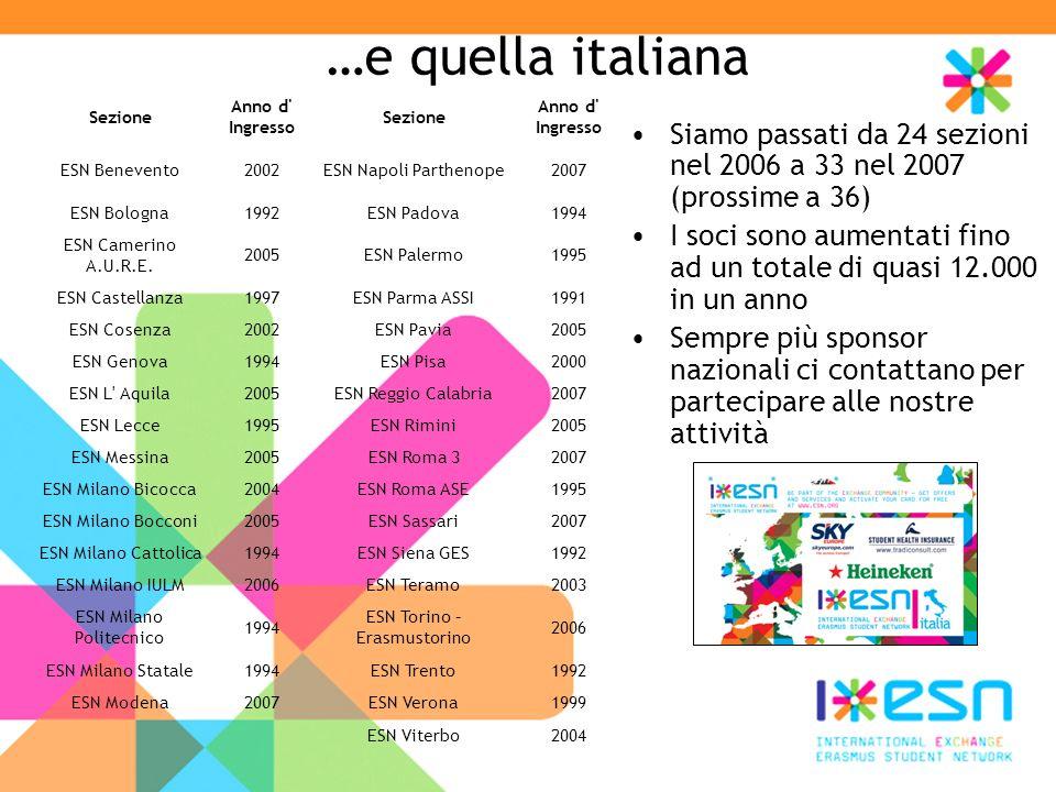 …e quella italiana Sezione. Anno d Ingresso. ESN Benevento. 2002. ESN Napoli Parthenope. 2007.