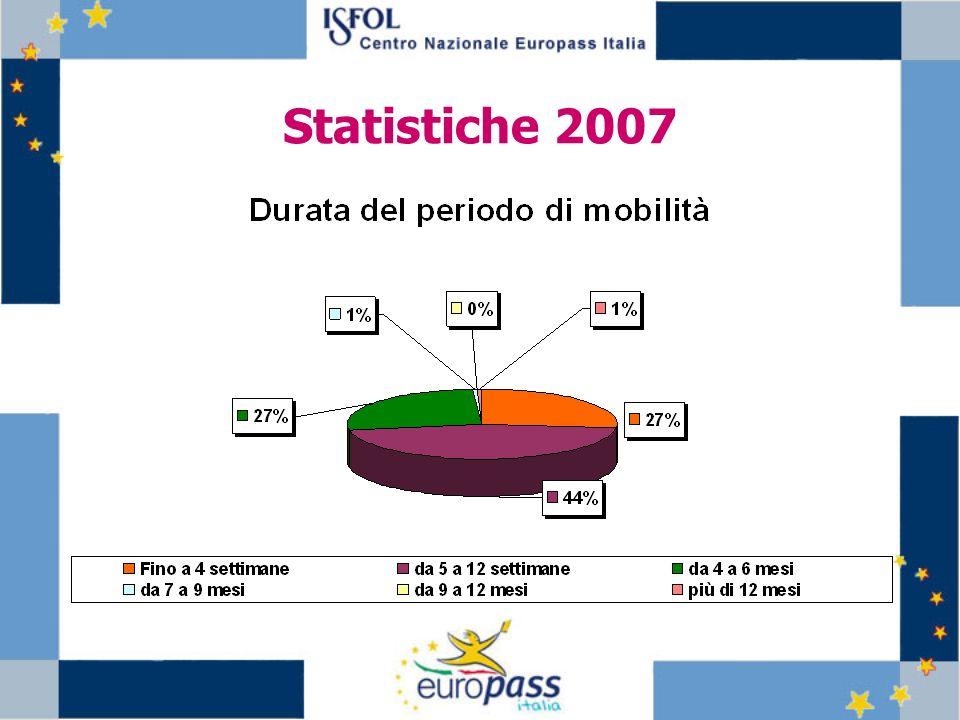 Statistiche 2007