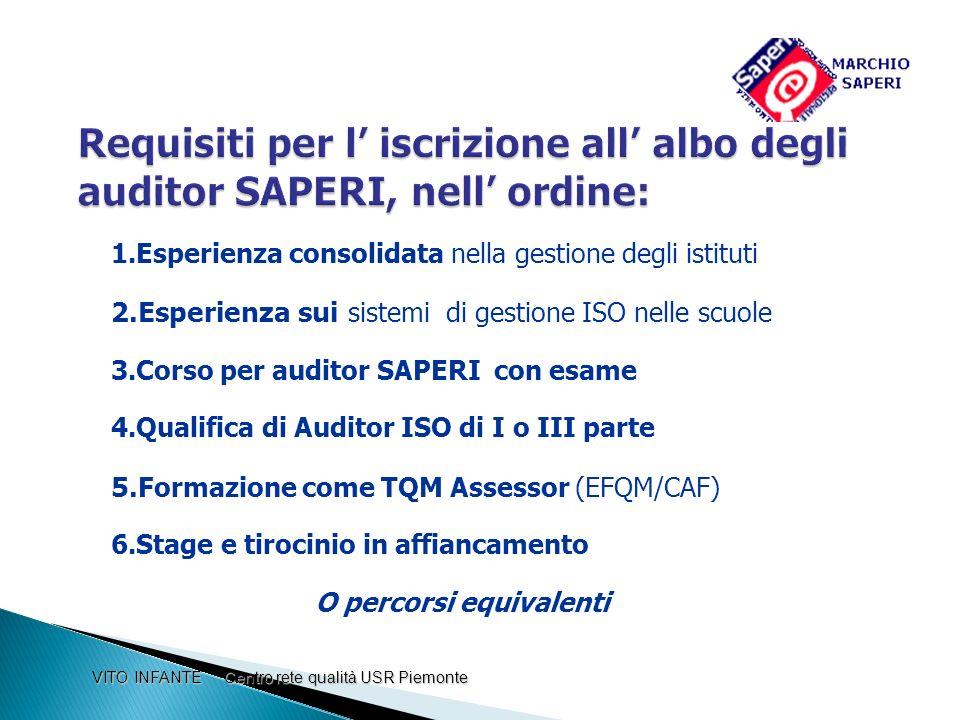 Requisiti per l' iscrizione all' albo degli auditor SAPERI, nell' ordine: