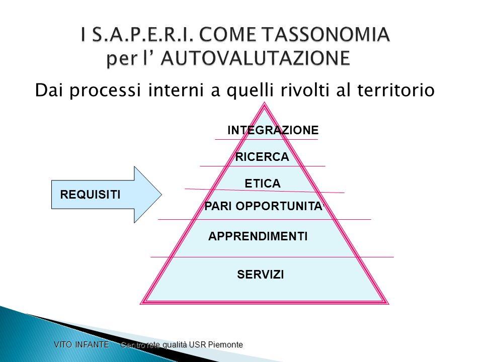 I S.A.P.E.R.I. COME TASSONOMIA per l' AUTOVALUTAZIONE