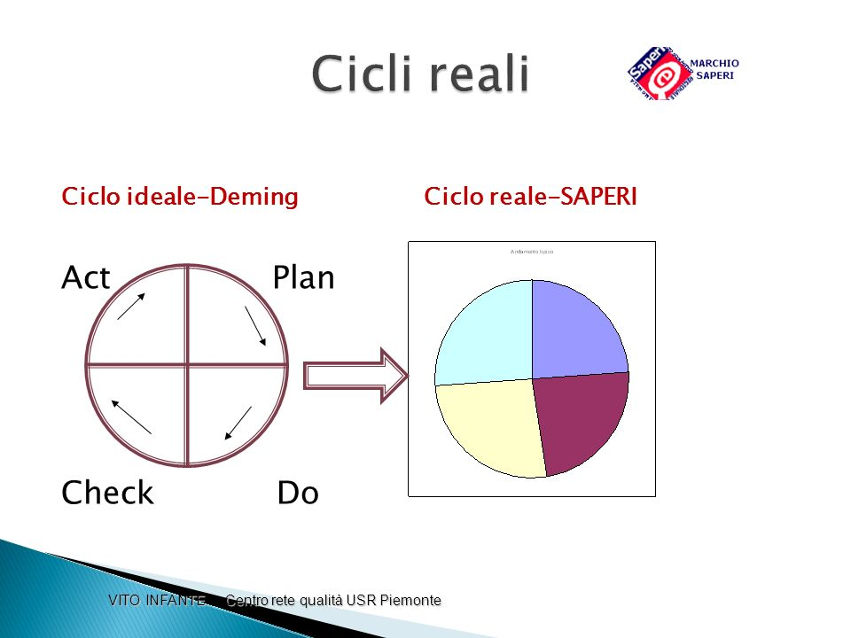 Cicli reali Act Plan Ri Check Do
