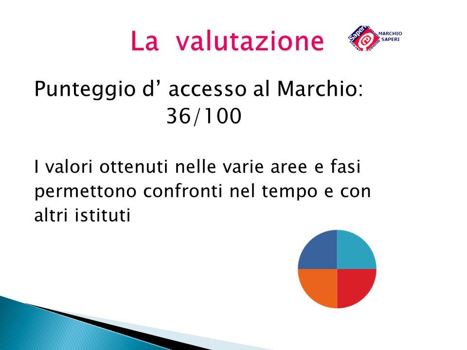 La valutazione Punteggio d' accesso al Marchio: 36/100