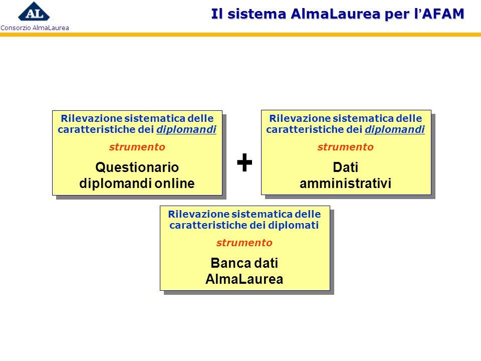 + Il sistema AlmaLaurea per l'AFAM Questionario diplomandi online