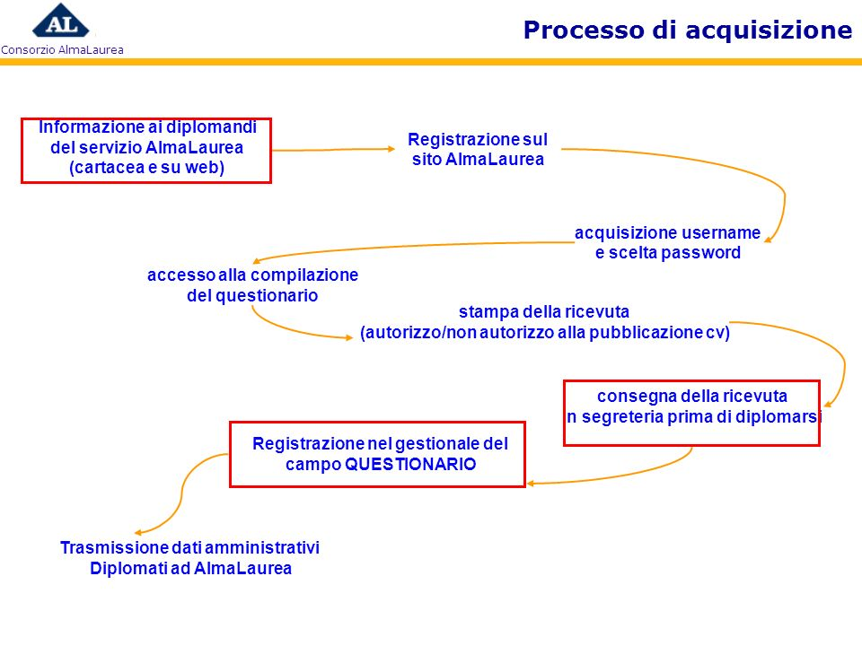Processo di acquisizione