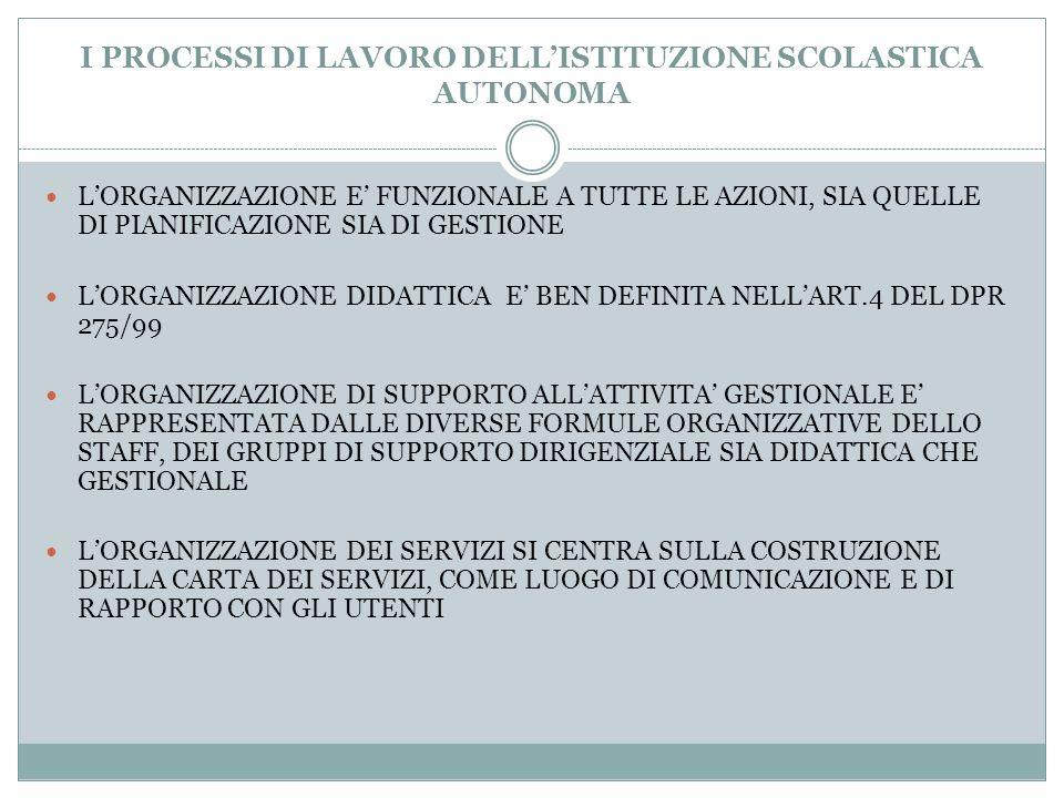 I PROCESSI DI LAVORO DELL'ISTITUZIONE SCOLASTICA AUTONOMA