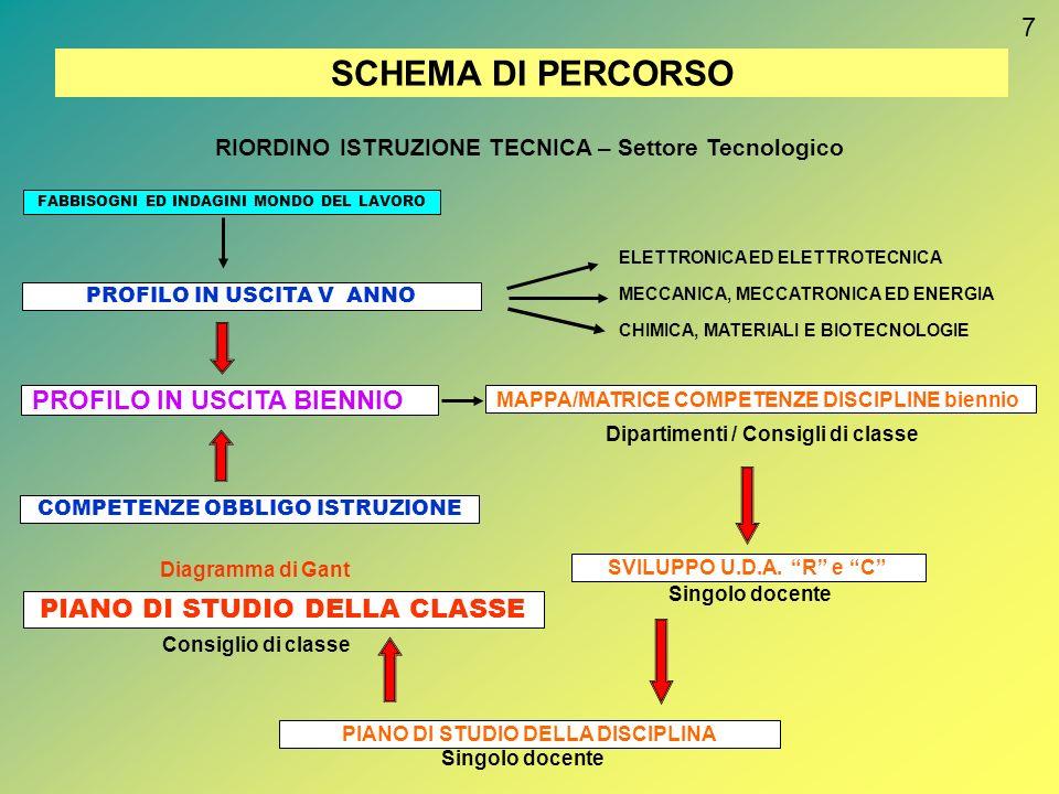 SCHEMA DI PERCORSO 7 PROFILO IN USCITA BIENNIO