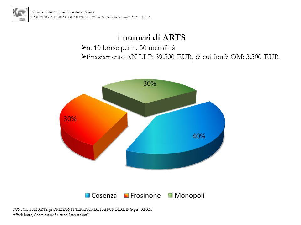 i numeri di ARTS n. 10 borse per n. 50 mensilità