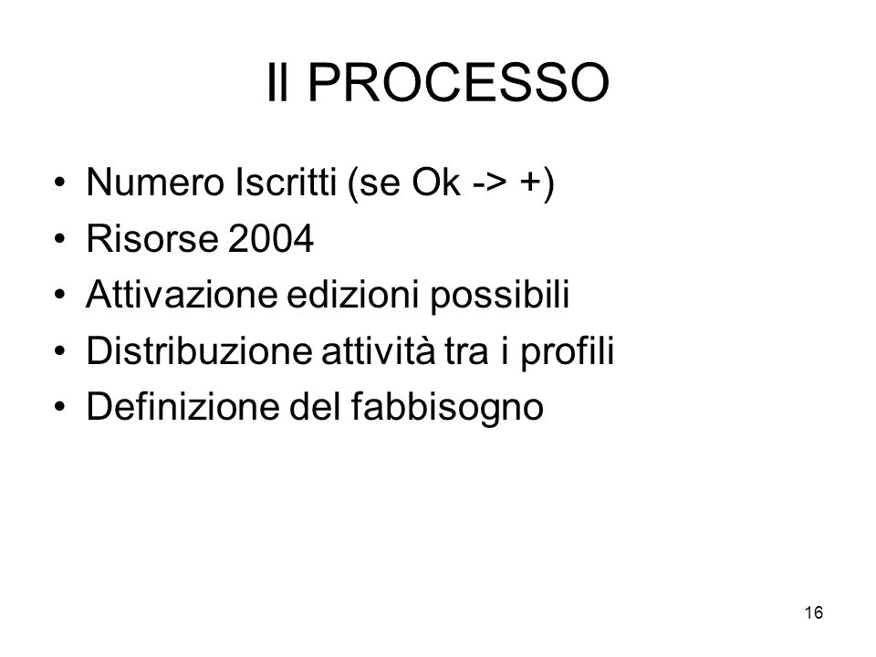 Il PROCESSO Numero Iscritti (se Ok -> +) Risorse 2004