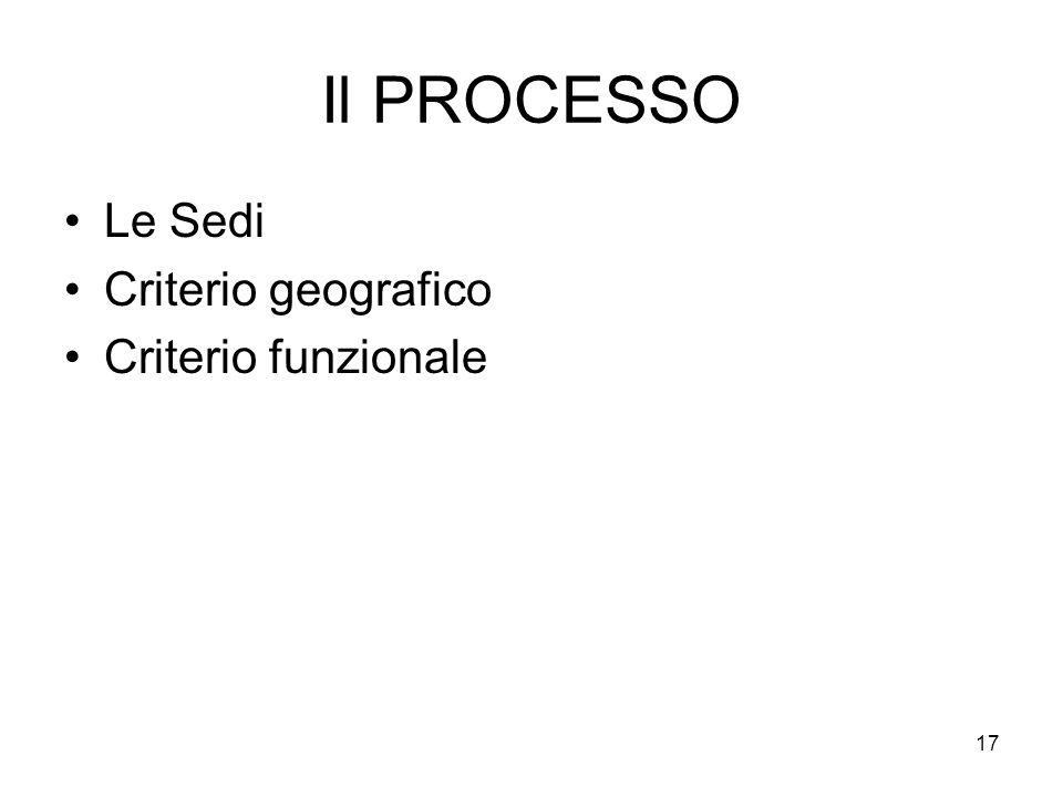Il PROCESSO Le Sedi Criterio geografico Criterio funzionale