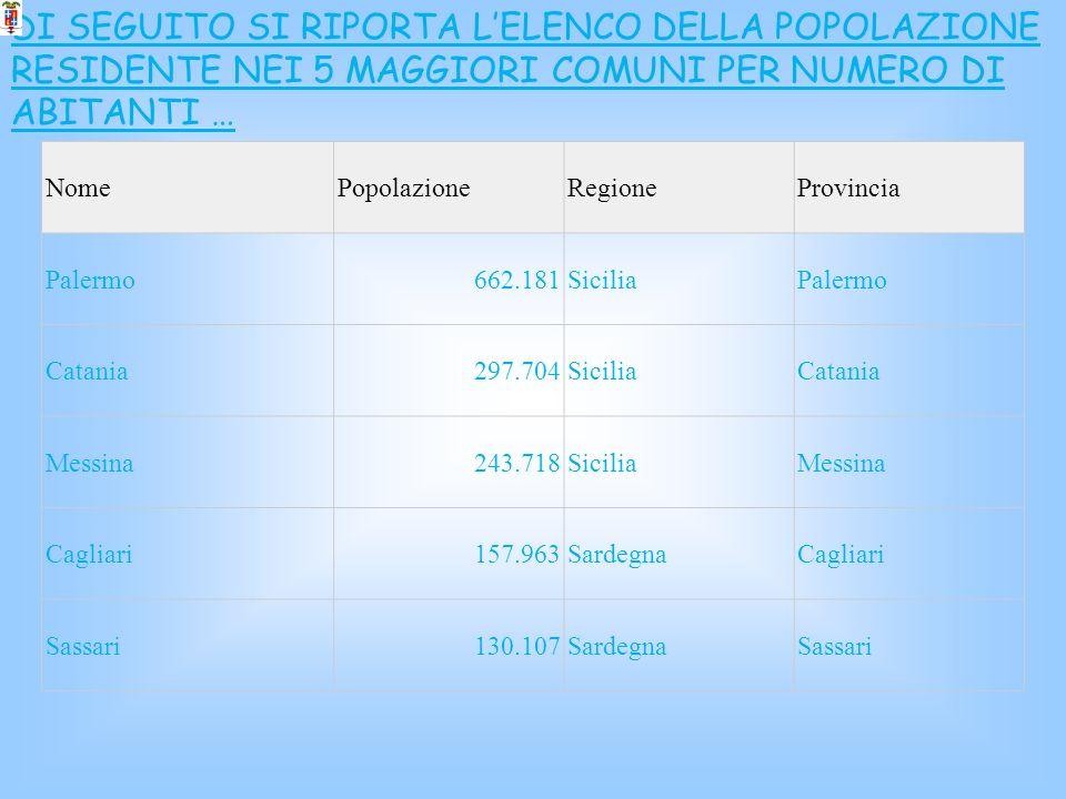 DI SEGUITO SI RIPORTA L'ELENCO DELLA POPOLAZIONE RESIDENTE NEI 5 MAGGIORI COMUNI PER NUMERO DI ABITANTI …