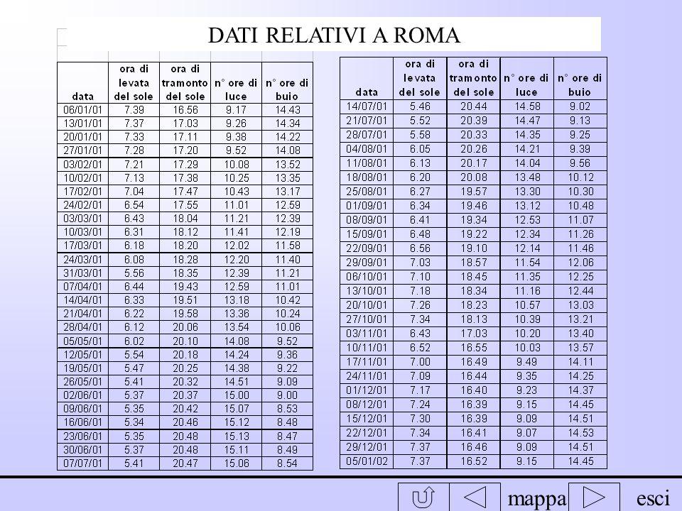 DATI RELATIVI A ROMA