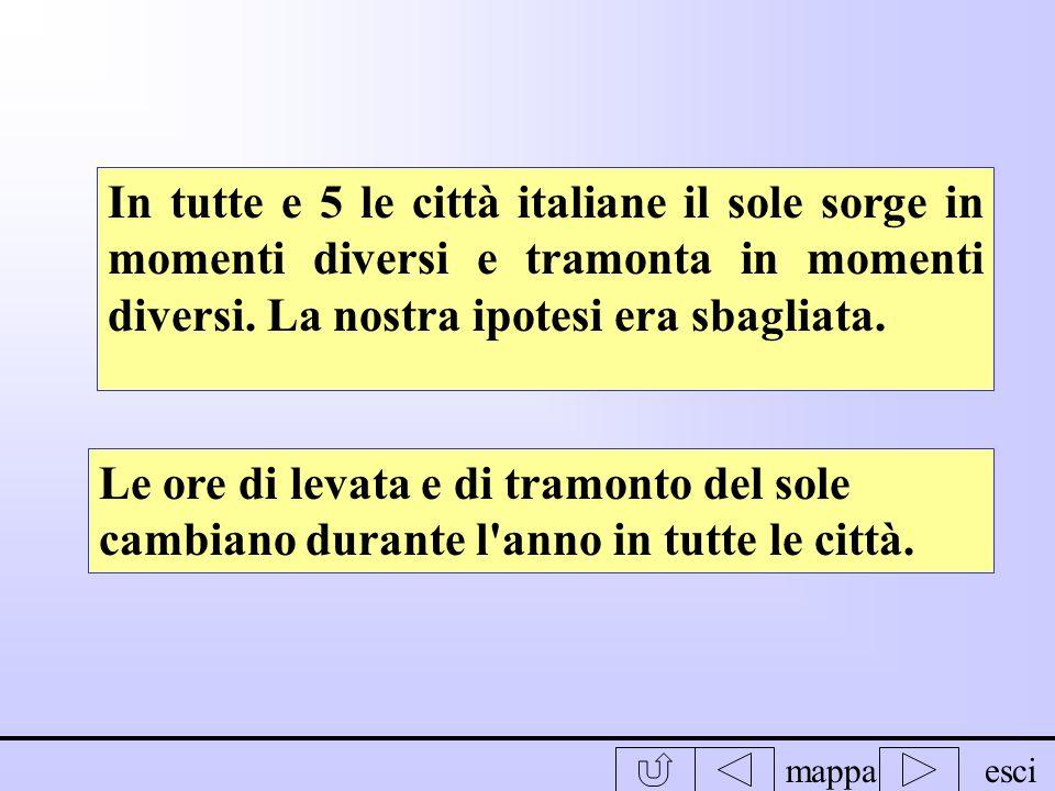 In tutte e 5 le città italiane il sole sorge in momenti diversi e tramonta in momenti diversi. La nostra ipotesi era sbagliata.