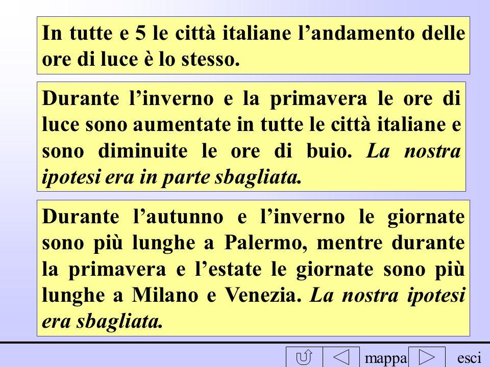 In tutte e 5 le città italiane l'andamento delle ore di luce è lo stesso.