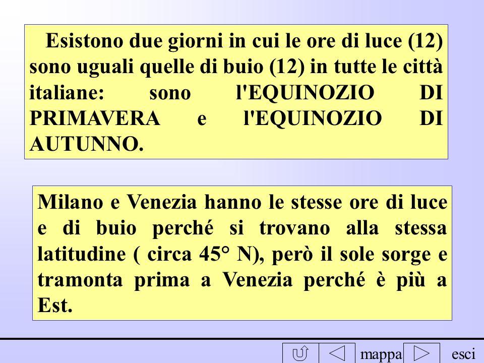 Esistono due giorni in cui le ore di luce (12) sono uguali quelle di buio (12) in tutte le città italiane: sono l EQUINOZIO DI PRIMAVERA e l EQUINOZIO DI AUTUNNO.