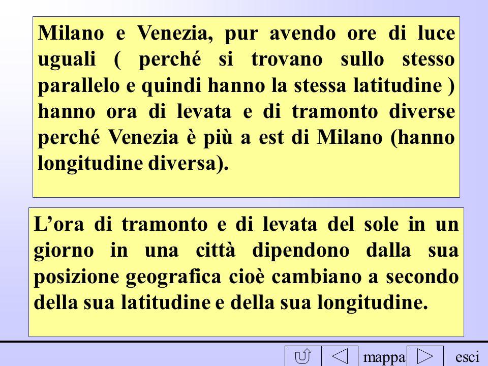 Milano e Venezia, pur avendo ore di luce uguali ( perché si trovano sullo stesso parallelo e quindi hanno la stessa latitudine ) hanno ora di levata e di tramonto diverse perché Venezia è più a est di Milano (hanno longitudine diversa).