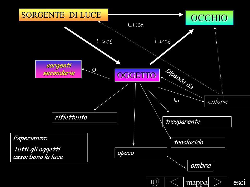 OCCHIO SORGENTE DI LUCE Luce Luce Luce o OGGETTO mappa esci colore