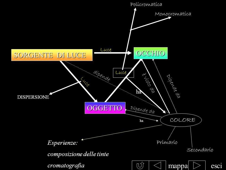 OCCHIO SORGENTE DI LUCE OGGETTO mappa esci COLORE Esperienze: