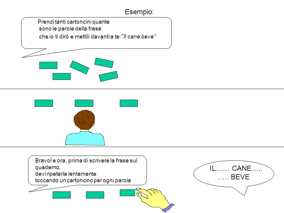 Esempio: IL…… CANE….. ….. BEVE Prendi tanti cartoncini quante