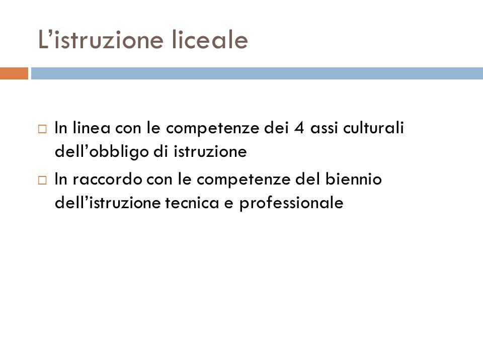 L'istruzione liceale In linea con le competenze dei 4 assi culturali dell'obbligo di istruzione.