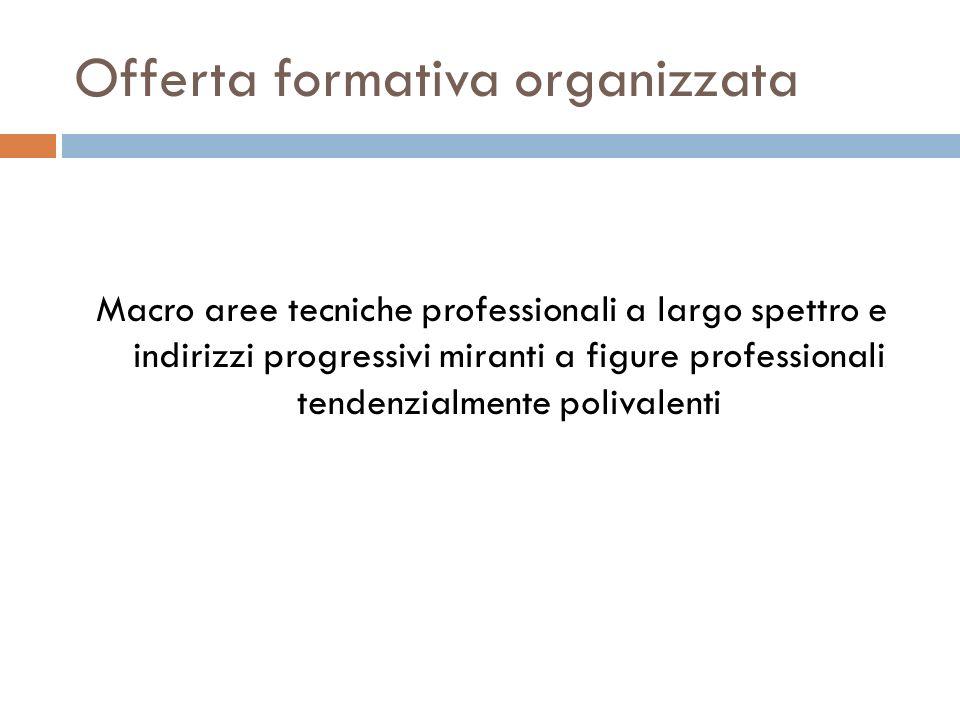 Offerta formativa organizzata