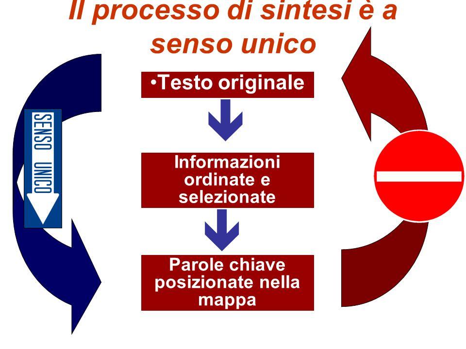 Il processo di sintesi è a senso unico