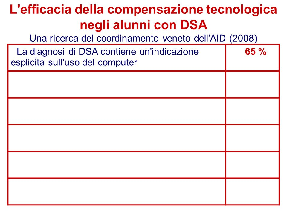 L efficacia della compensazione tecnologica negli alunni con DSA