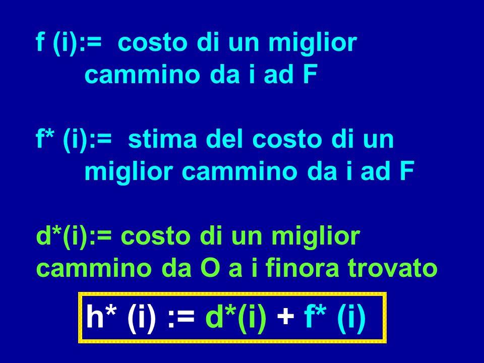 h* (i) := d*(i) + f* (i) f (i):= costo di un miglior cammino da i ad F