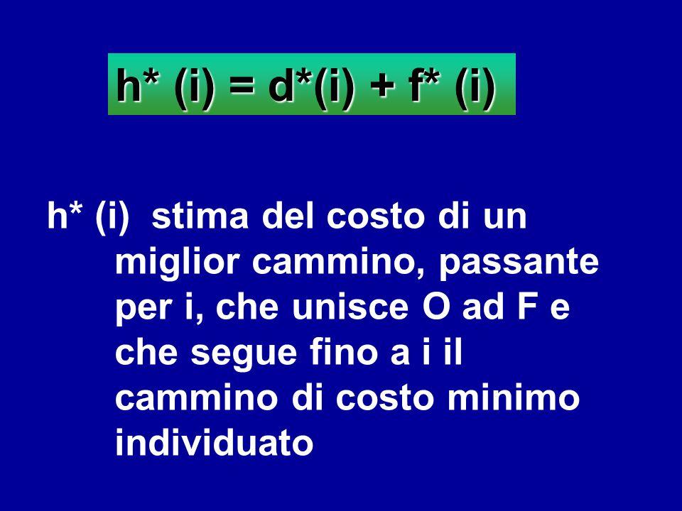 h* (i) = d*(i) + f* (i) h* (i) stima del costo di un