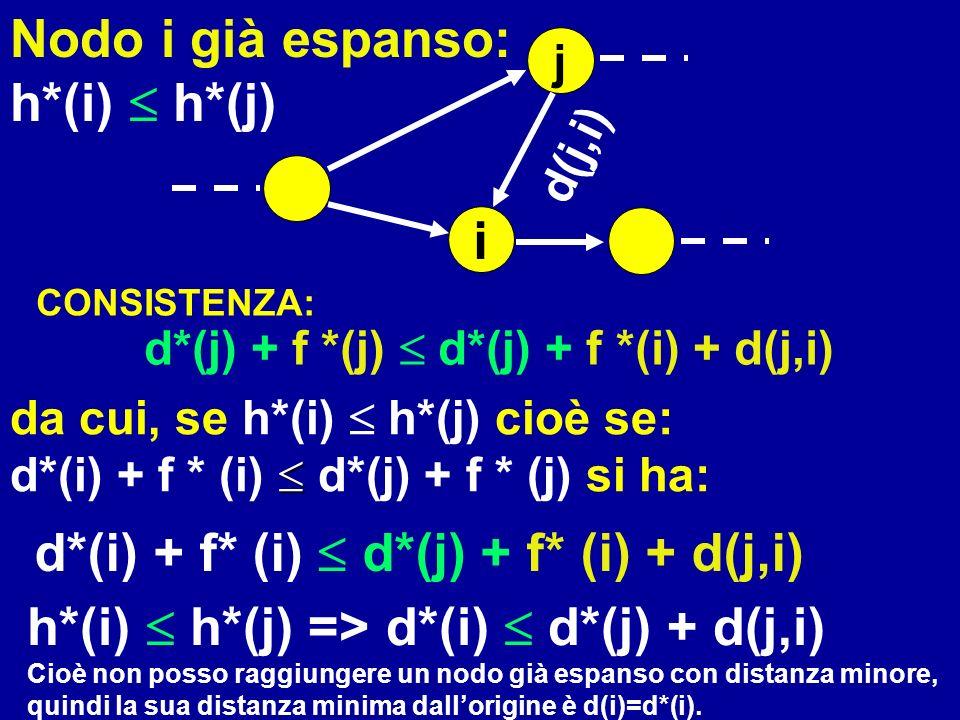 d*(j) + f *(j)  d*(j) + f *(i) + d(j,i)