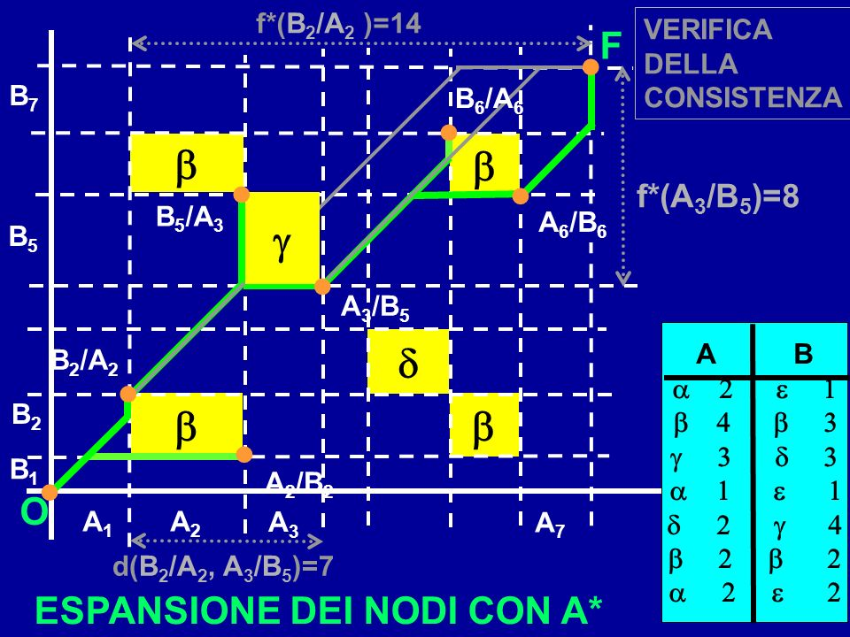 b b g d b b F O ESPANSIONE DEI NODI CON A* f*(A3/B5)=8 f*(B2/A2 )=14