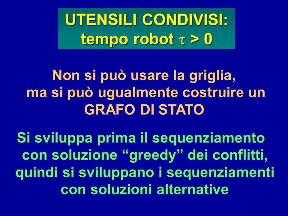 UTENSILI CONDIVISI: tempo robot t > 0 Non si può usare la griglia,