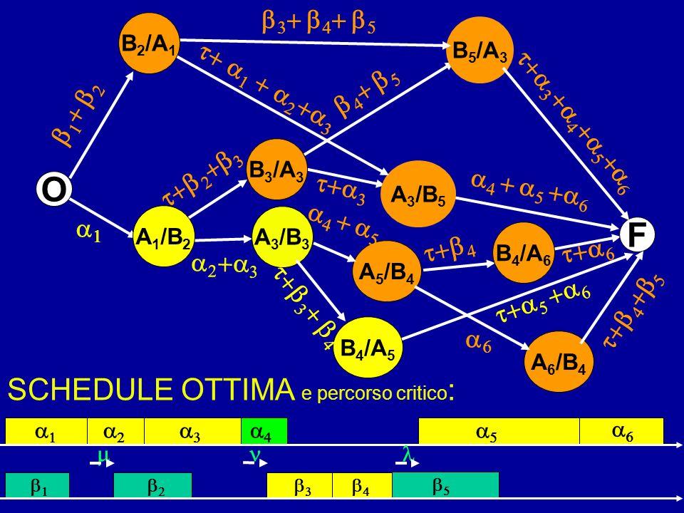 O F SCHEDULE OTTIMA e percorso critico: b3+ b4+ b5 t+ a1 + a2+a3