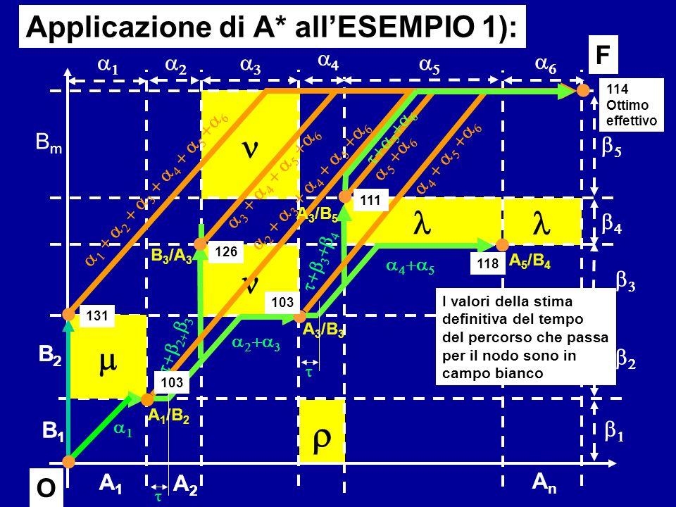 r n l l n m m Applicazione di A* all'ESEMPIO 1): F O O a4 a1 a2 a3 a5
