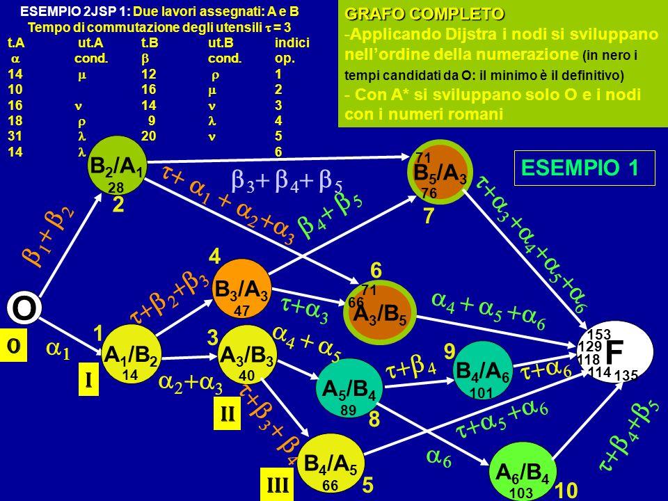 O F b3+ b4+ b5 t+ a1 + a2+a3 b4+ b5 t+a3+a4+a5+a6 b1+ b2 t+b2+b3 t+a3