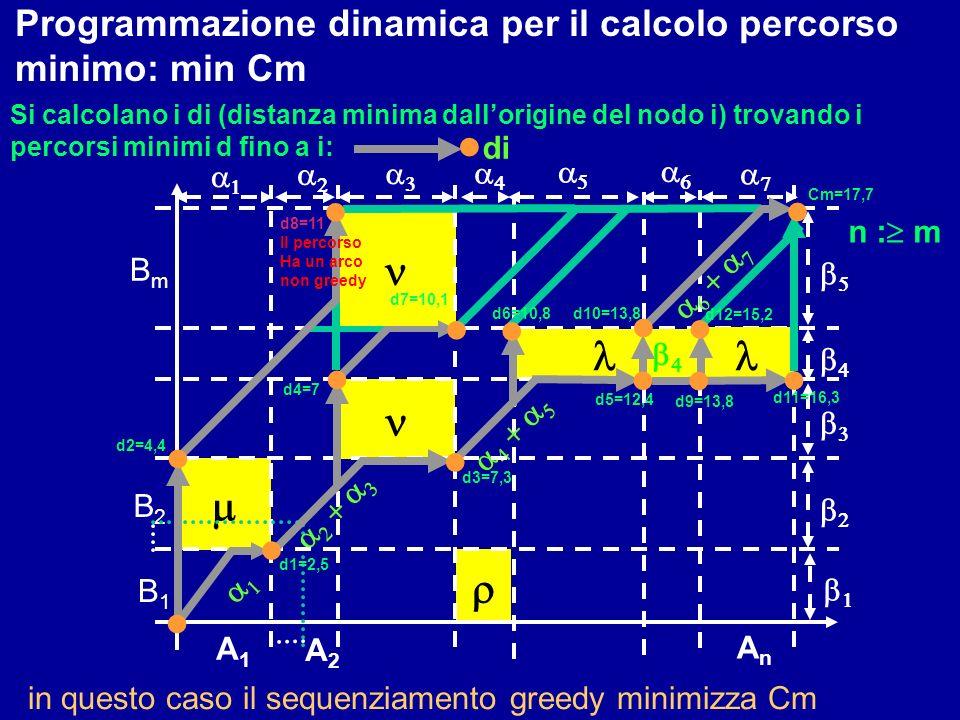 Programmazione dinamica per il calcolo percorso minimo: min Cm