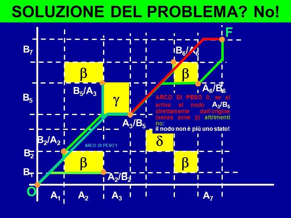 SOLUZIONE DEL PROBLEMA No!