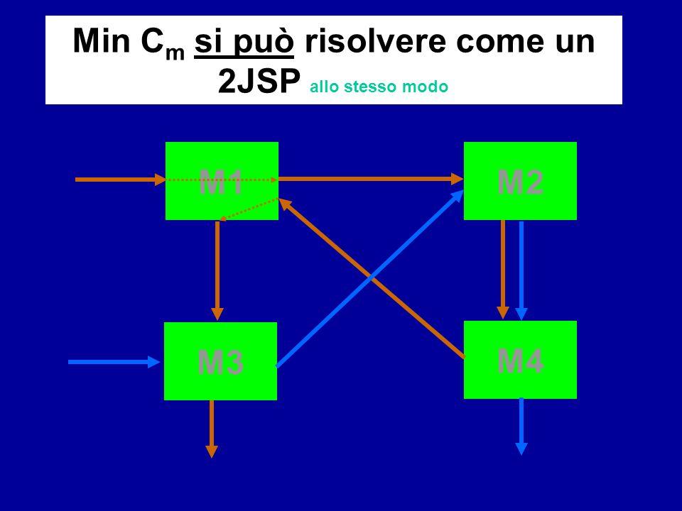 Min Cm si può risolvere come un 2JSP allo stesso modo