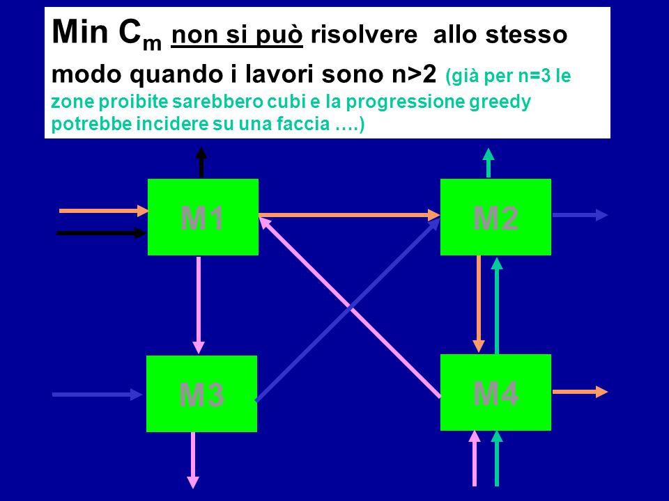 Min Cm non si può risolvere allo stesso modo quando i lavori sono n>2 (già per n=3 le zone proibite sarebbero cubi e la progressione greedy potrebbe incidere su una faccia ….)
