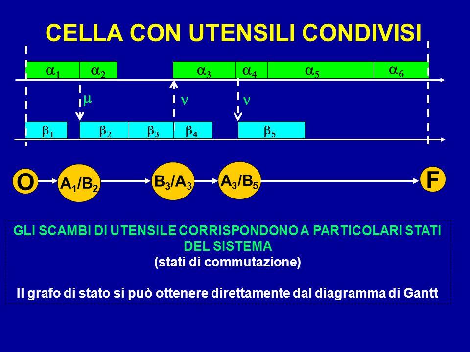 F O CELLA CON UTENSILI CONDIVISI a1 a2 a3 a4 a5 a6 m n n A1/B2 B3/A3